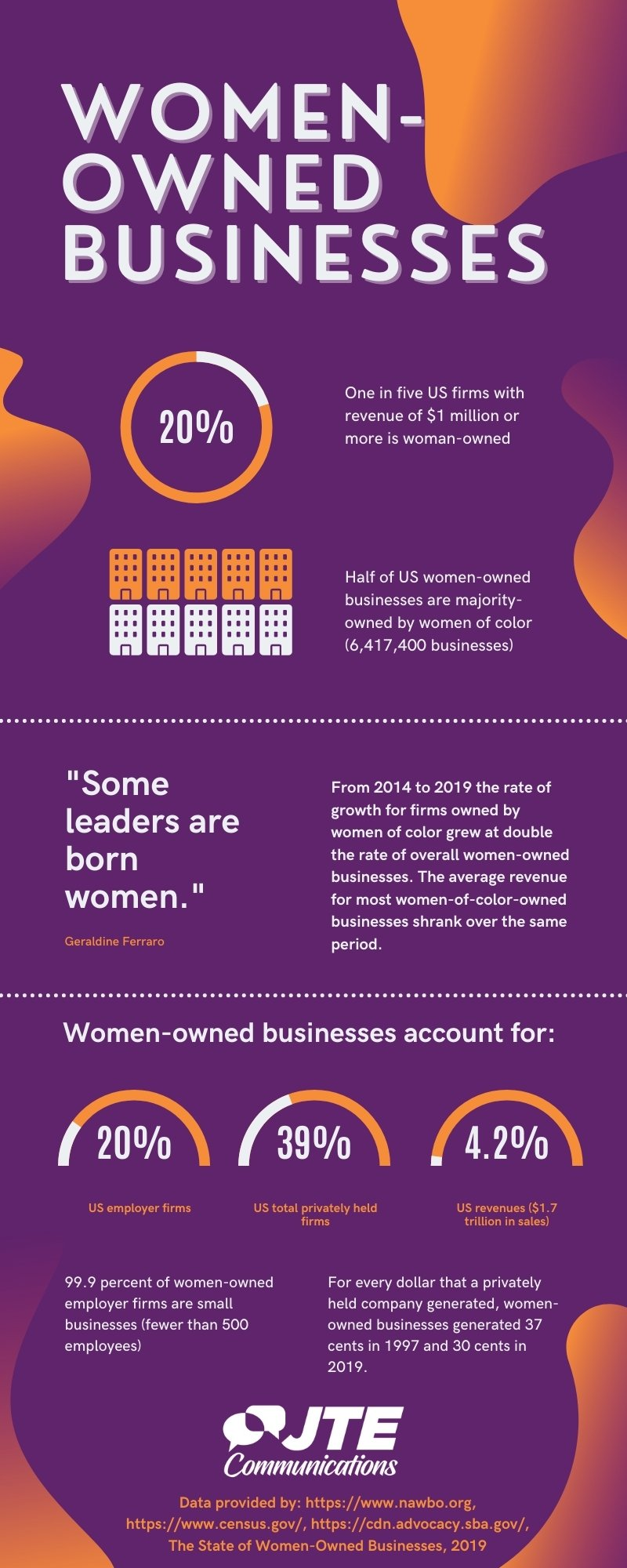 Infographic about women-owned businesses